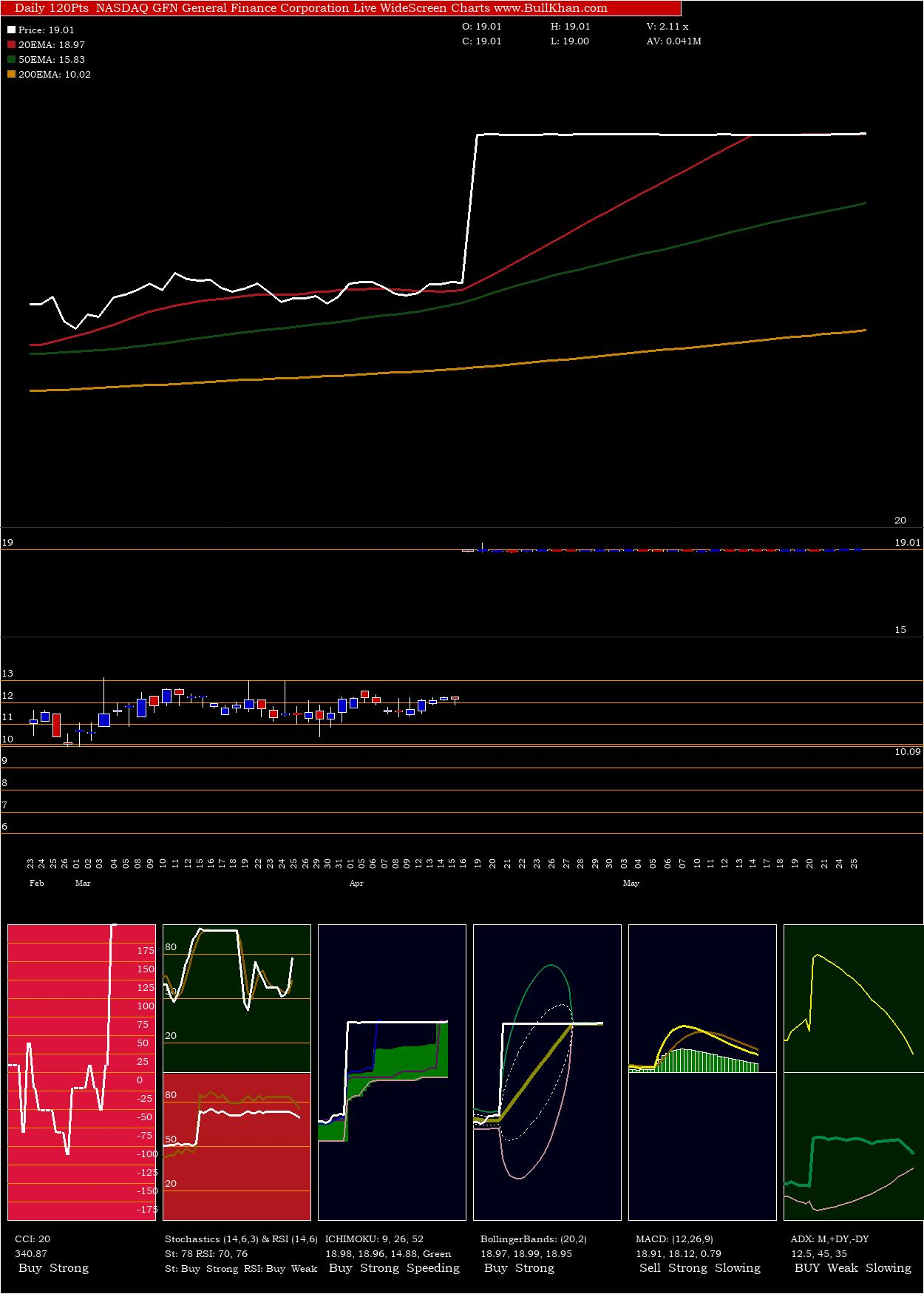 General Finance charts and indicators