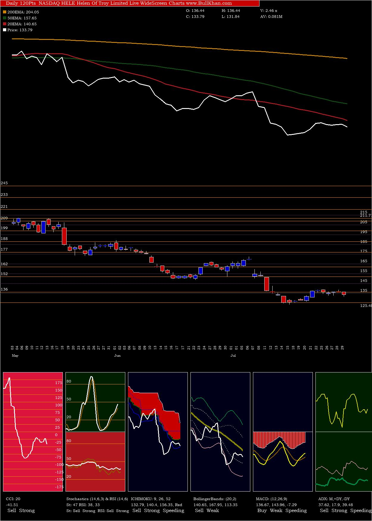 Helen Of Troy Limited charts and indicators