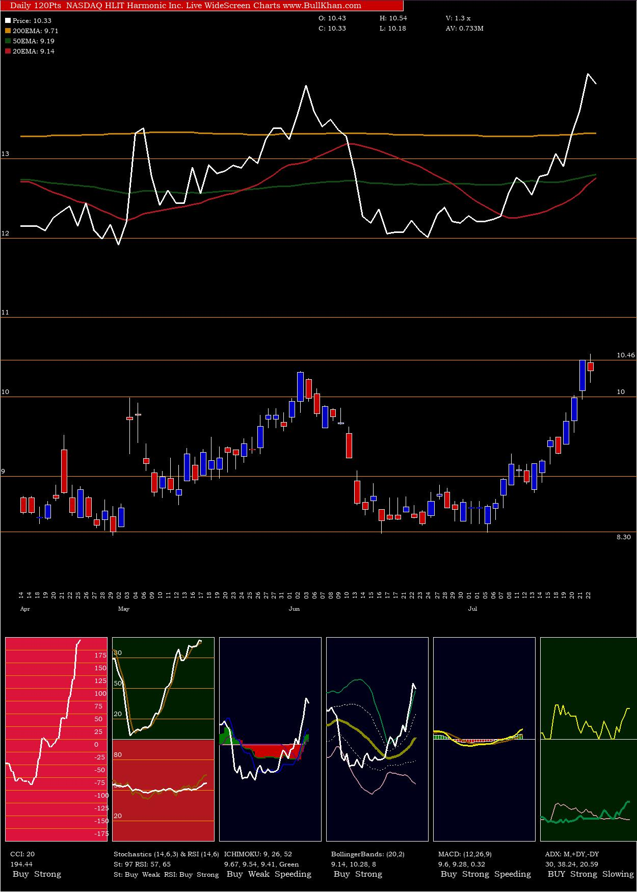 Harmonic Inc. charts and indicators