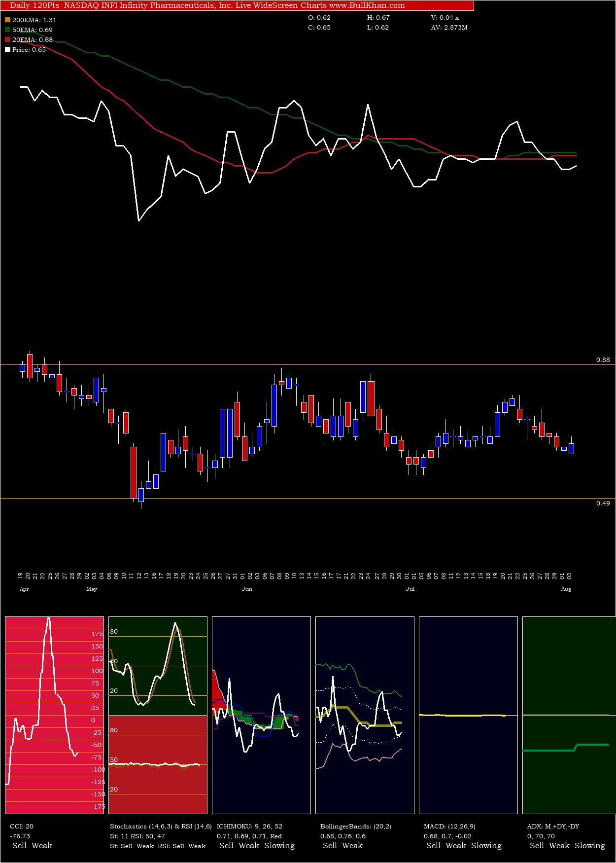Infinity Pharmaceuticals, Inc. charts and indicators