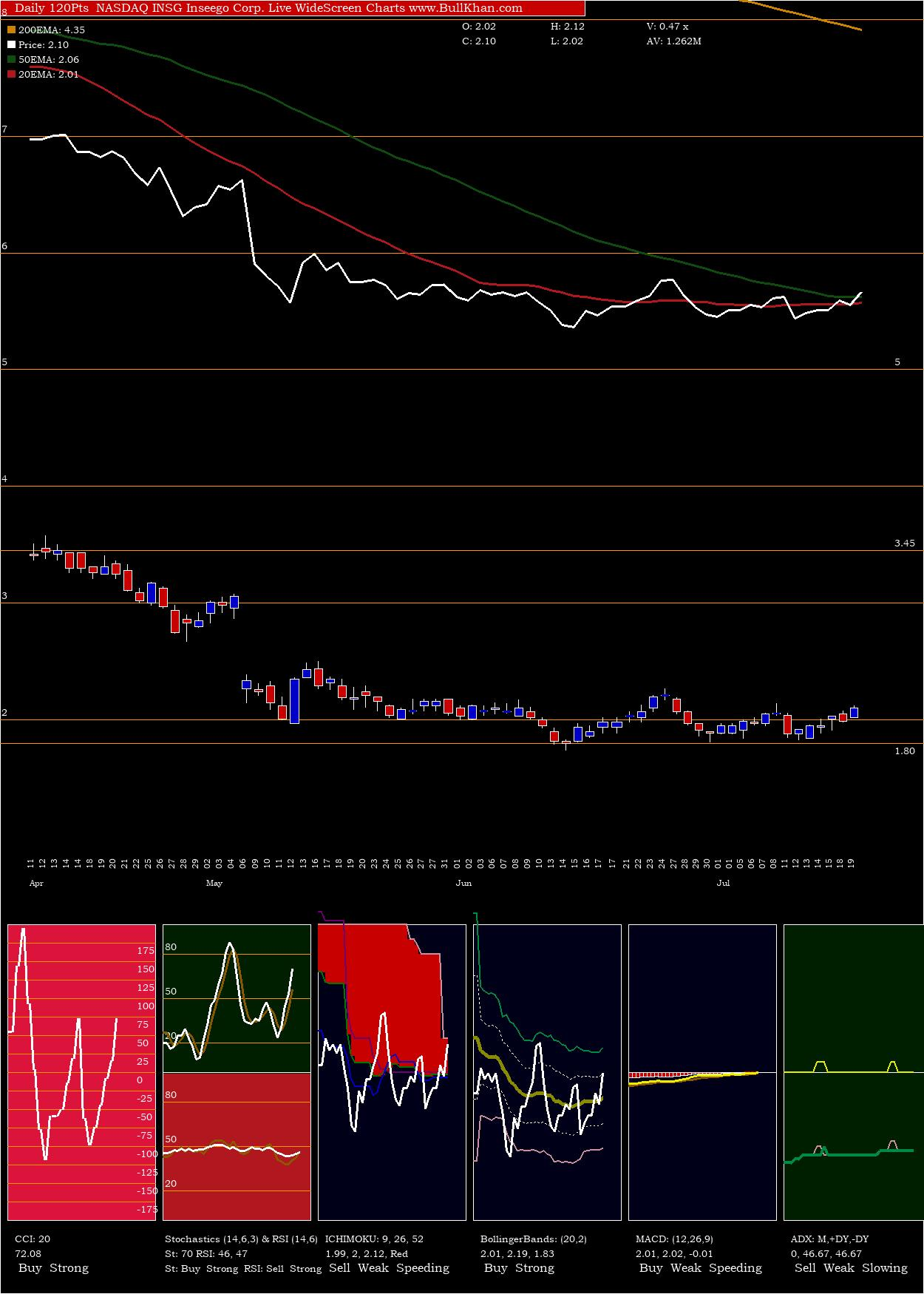 Inseego Corp charts and indicators