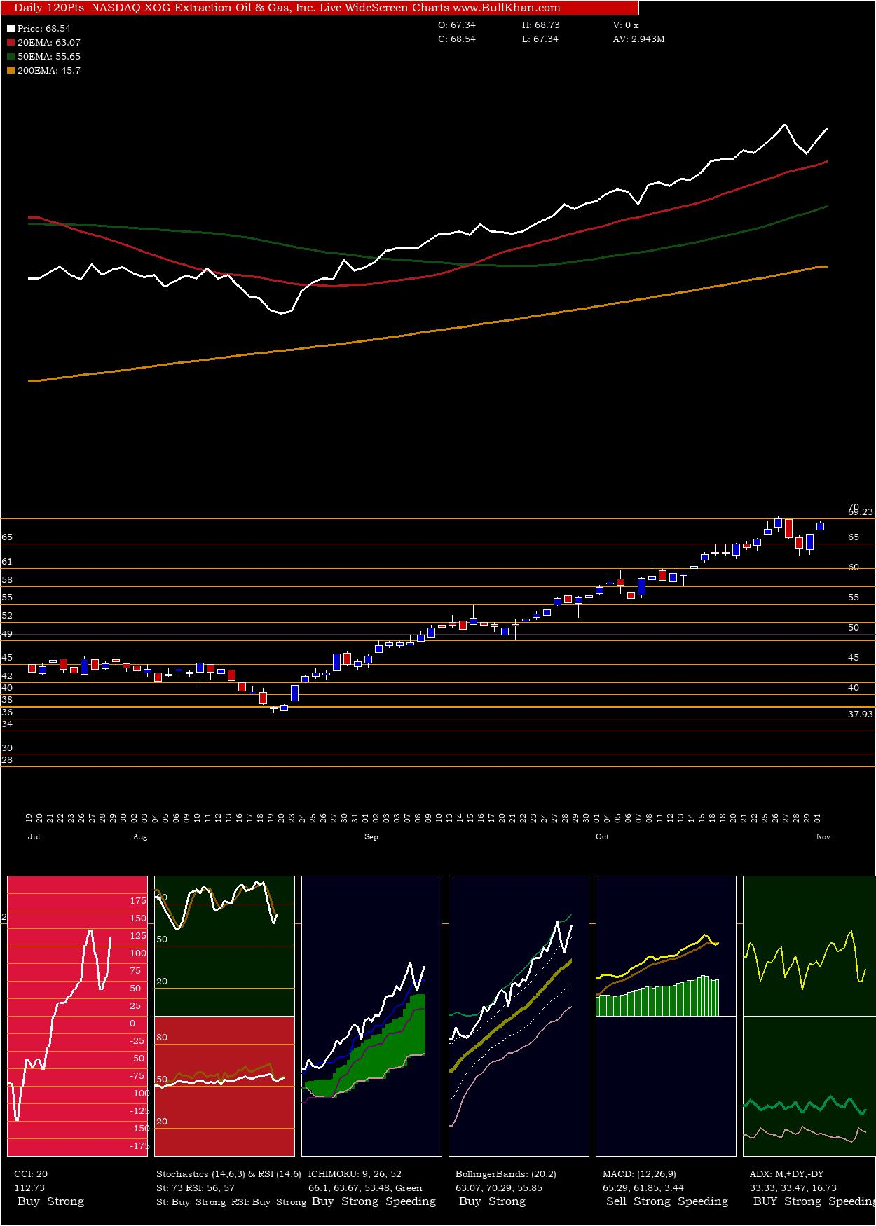 Extraction Oil charts and indicators