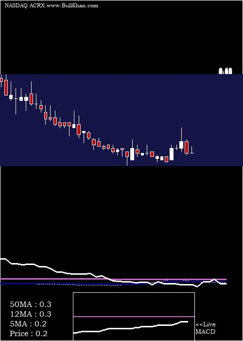 Acelrx Pharmaceuticals weekly charts