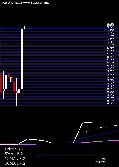 Adamas Pharmaceuticals monthly charts
