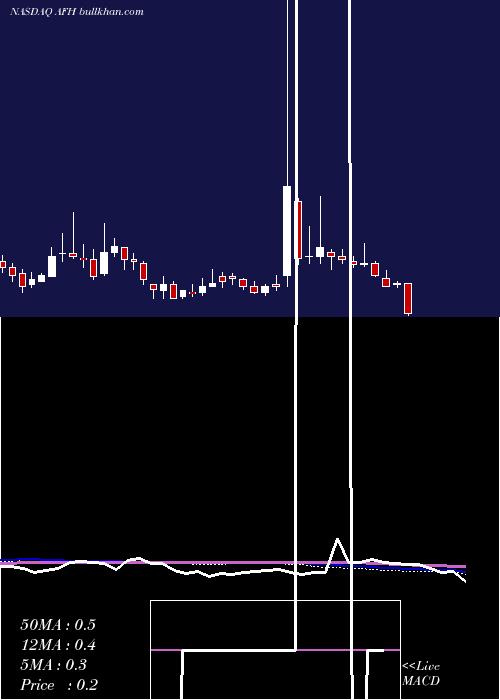 Atlas Financial weekly charts
