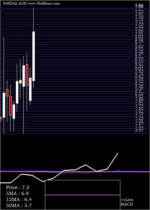 Alimera Sciences monthly charts