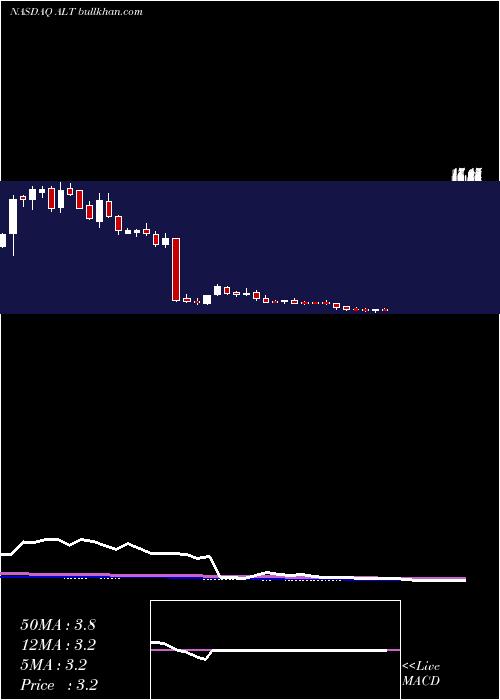 Altimmune Inc weekly charts