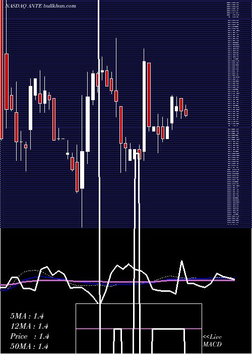 Anterios Inc weekly charts