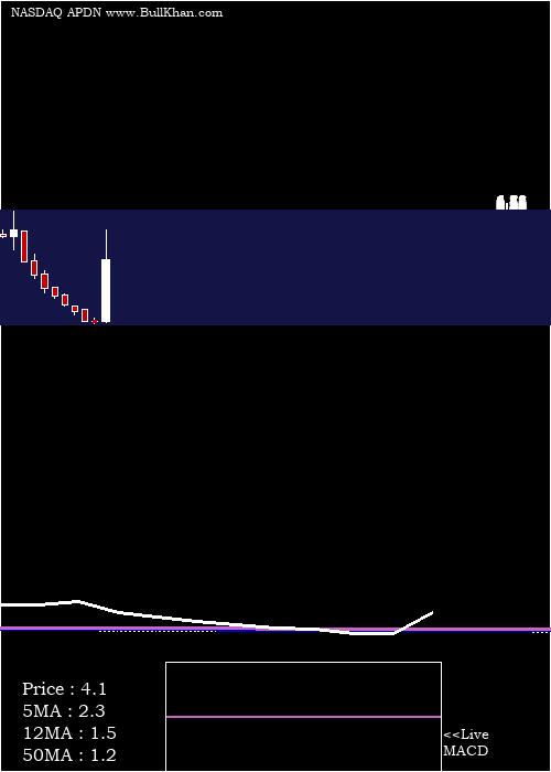Applied Dna monthly charts