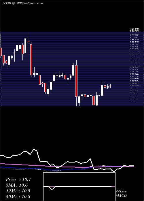 Digital Turbine weekly charts