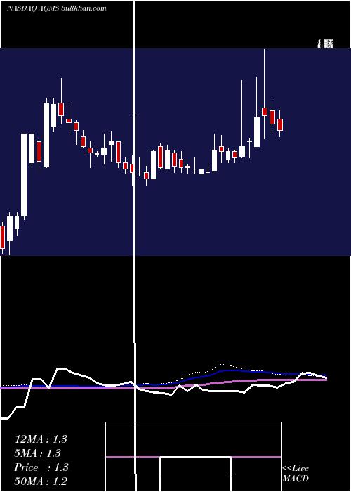 Aqua Metals weekly charts