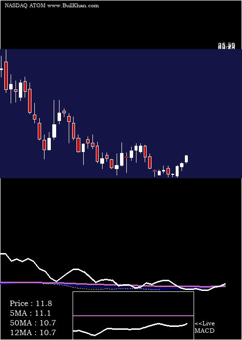 Atomera Incorporated weekly charts