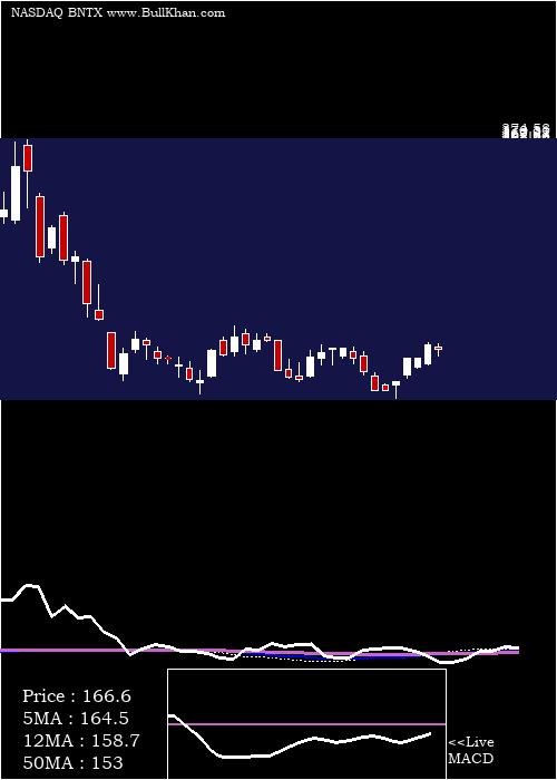 Biontech Se weekly charts