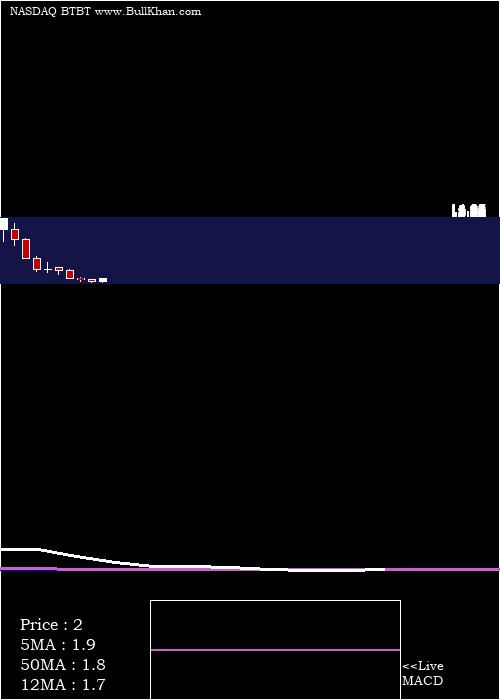 Bit Digital monthly charts