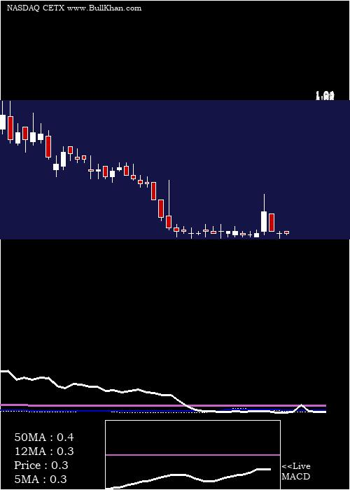 Cemtrex Inc weekly charts