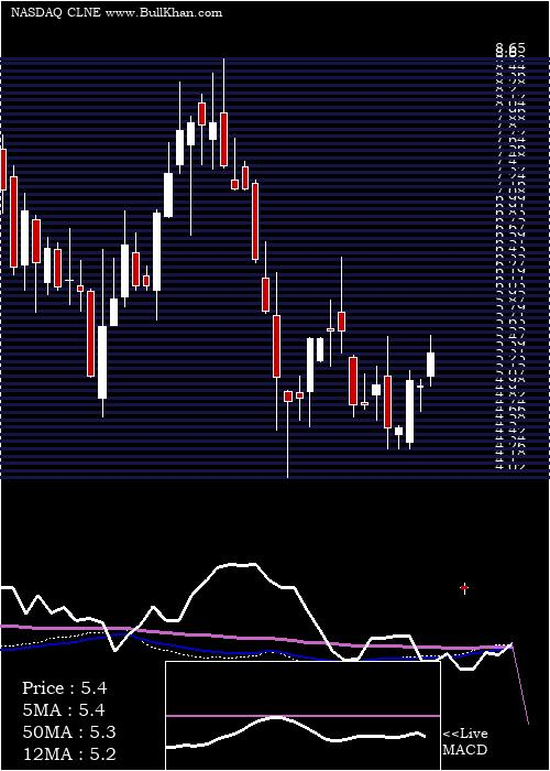 Clean Energy weekly charts
