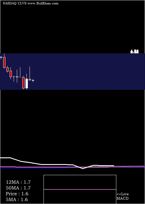 Clovis Oncology monthly charts
