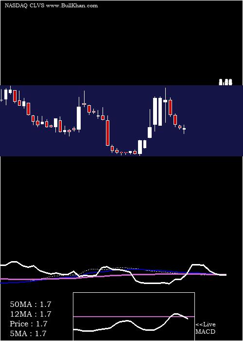 Clovis Oncology weekly charts