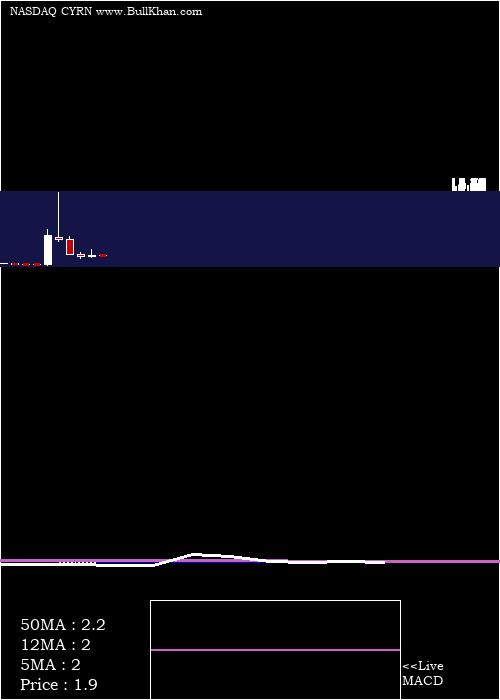 Cyren monthly charts