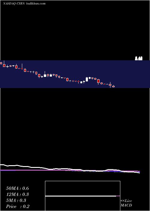 Cyren weekly charts