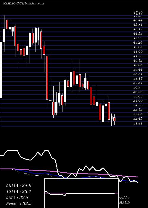 Cytokinetics Incorporated weekly charts