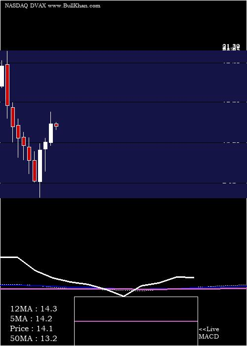 Dynavax Technologies monthly charts