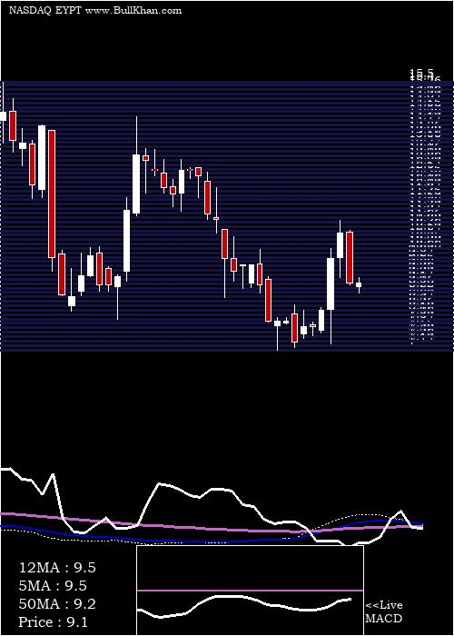 Eyepoint Pharmaceuticals weekly charts