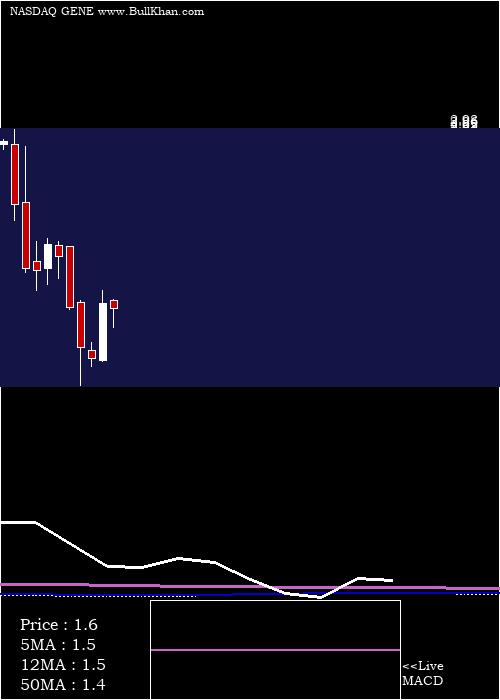 Genetic Technologies monthly charts