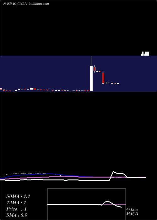Greenlane Holdings weekly charts
