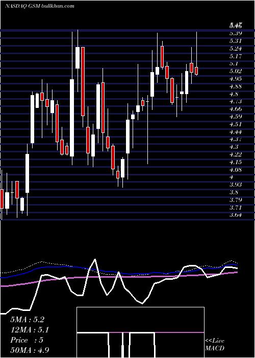 Ferroglobe Plc weekly charts