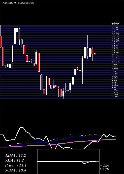 Hawaiian Holdings weekly charts