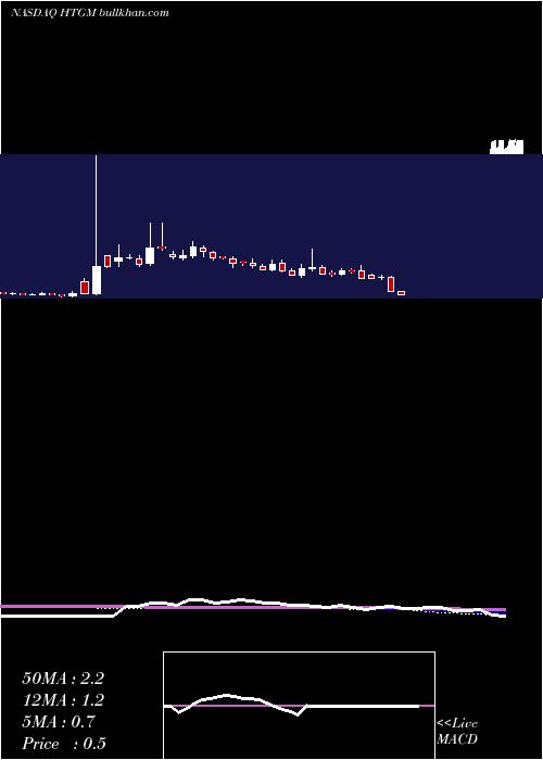 Htg Molecular weekly charts