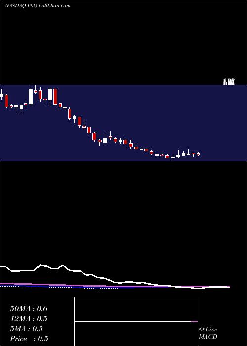 Inovio Pharmaceuticals weekly charts