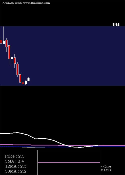 Inseego Corp monthly charts