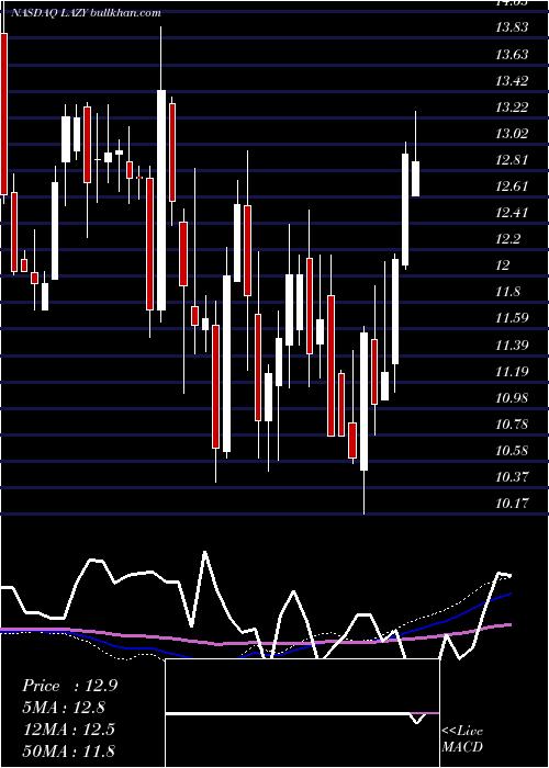 Lazydays Holdings weekly charts