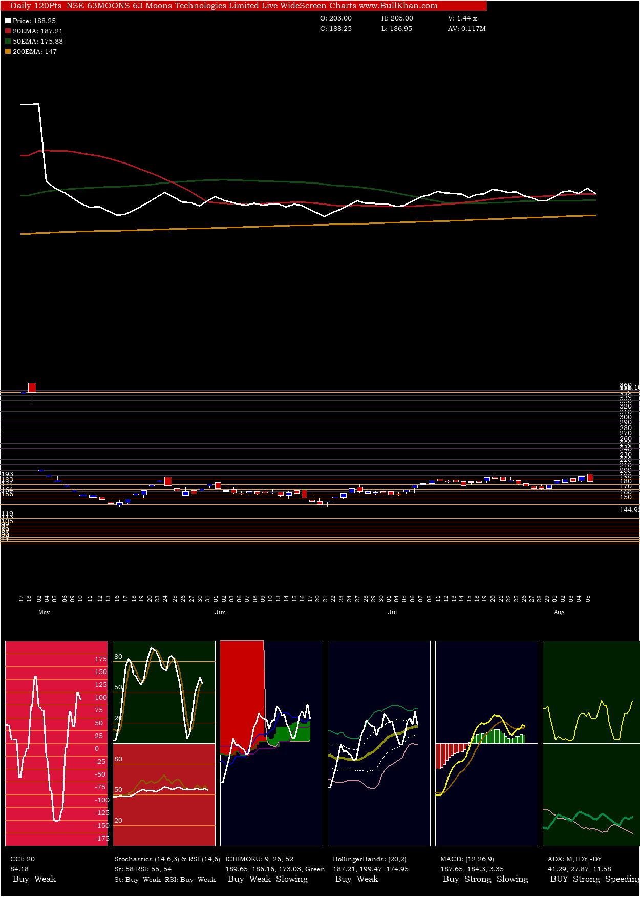 63 Moons Technologies Limited charts and indicators