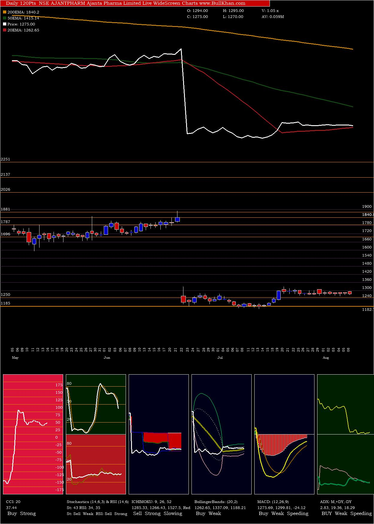 Ajanta Pharma charts and indicators