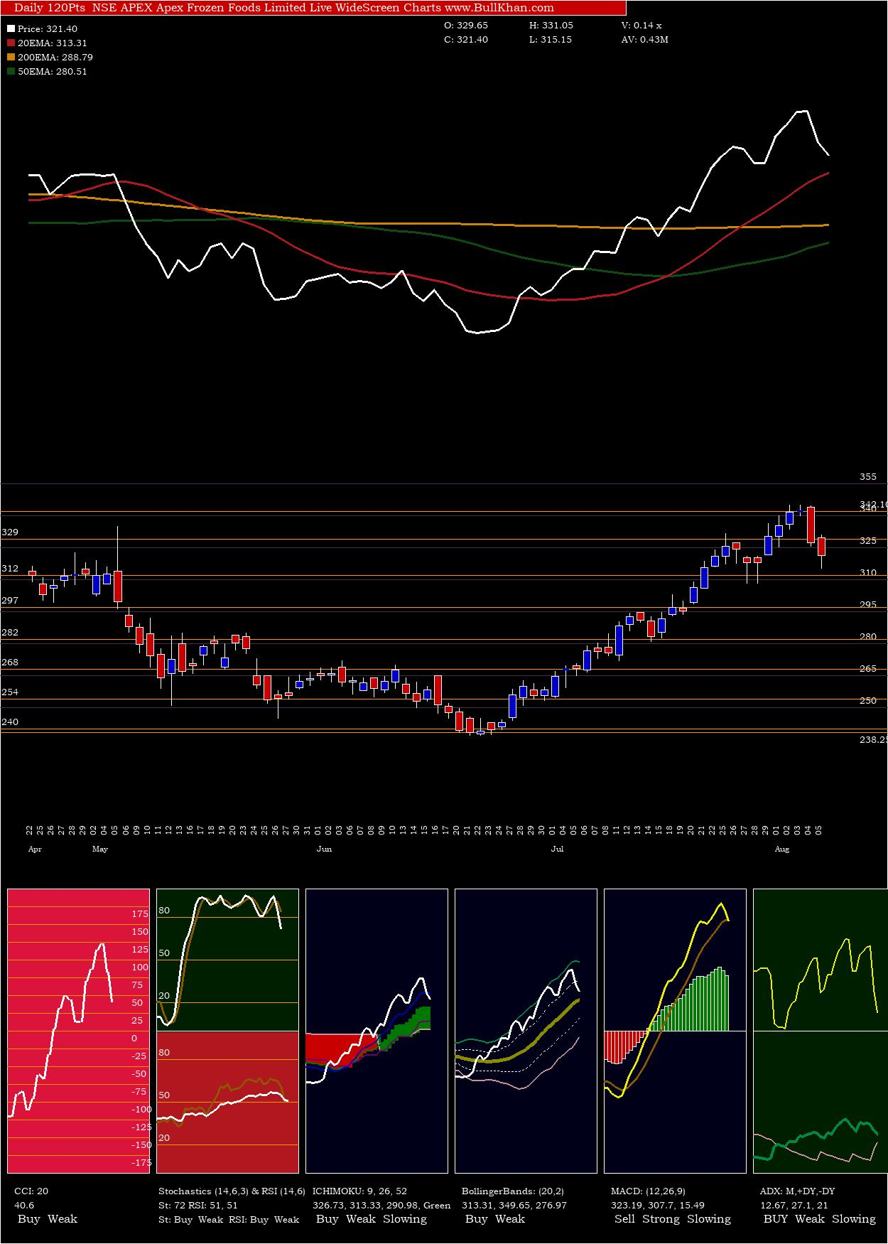 Apex Frozen Foods Limited charts and indicators