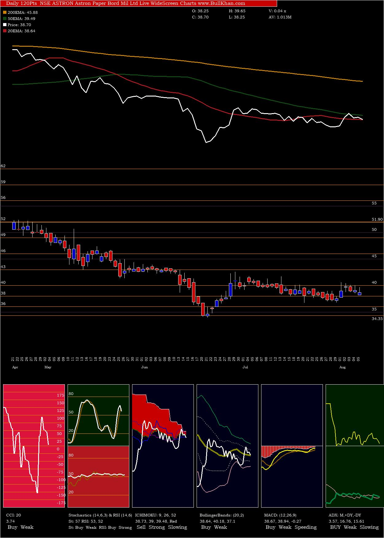 Astron Paper charts and indicators