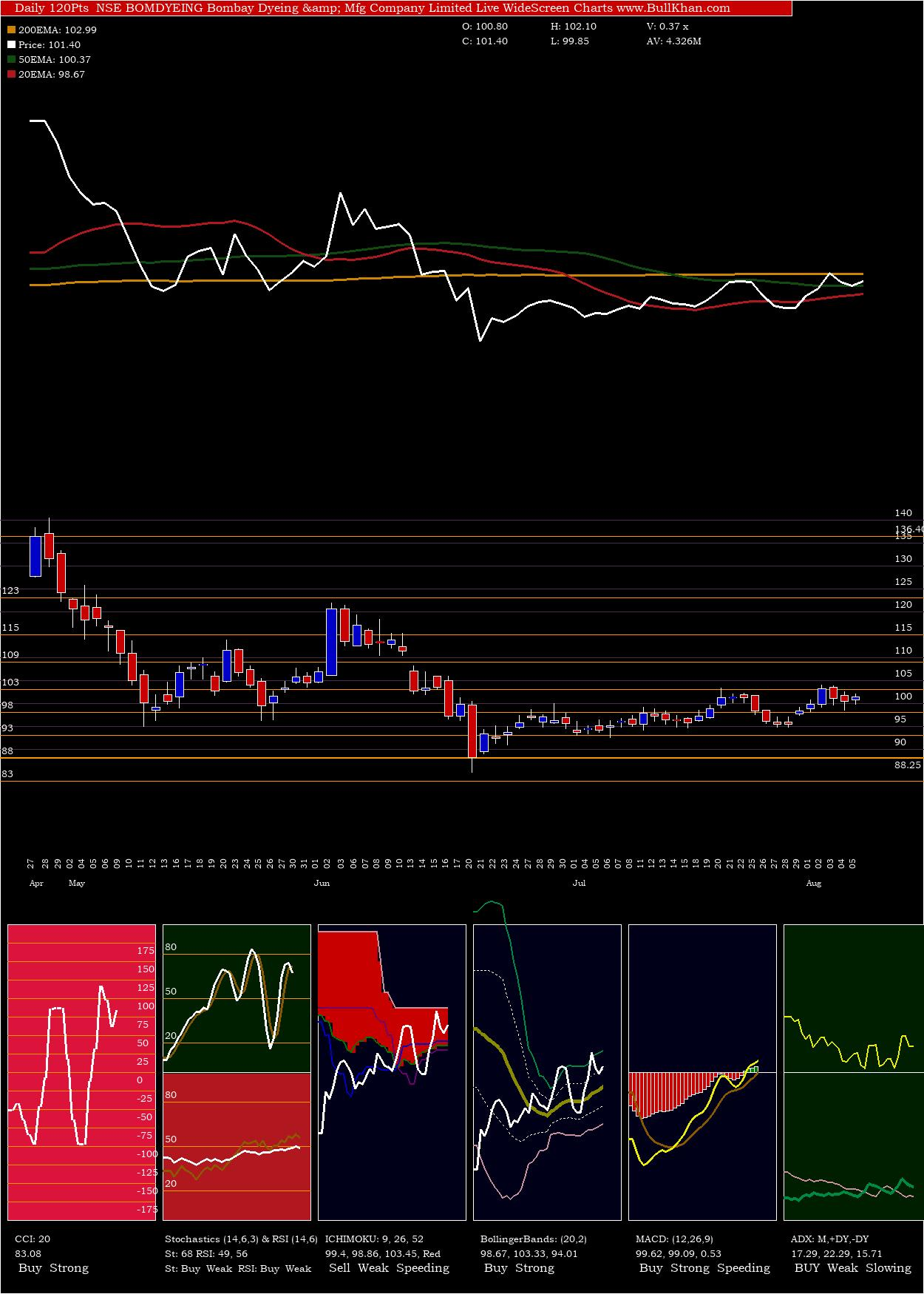 Bombay Dyeing & Mfg Company Limited charts and indicators