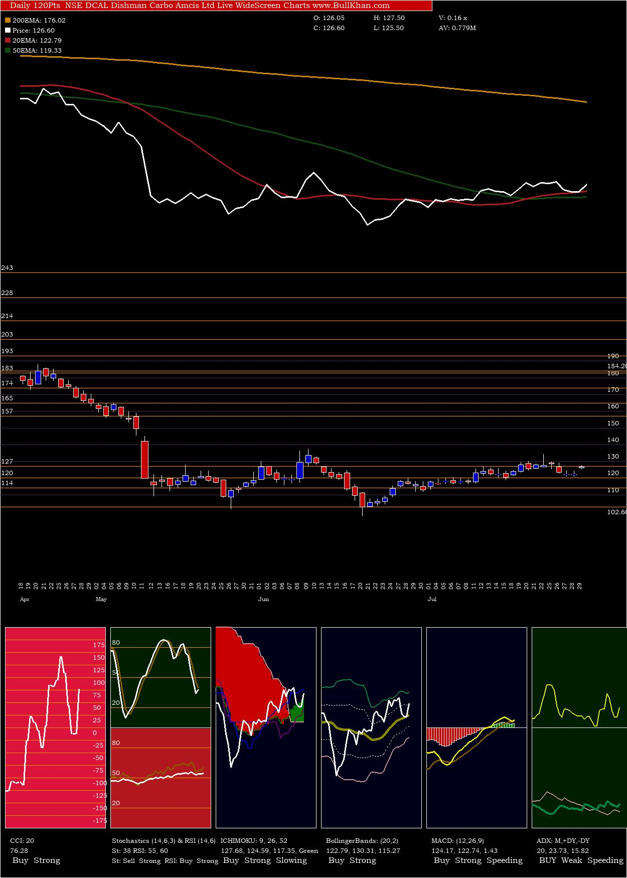 Dishman Carbo charts and indicators
