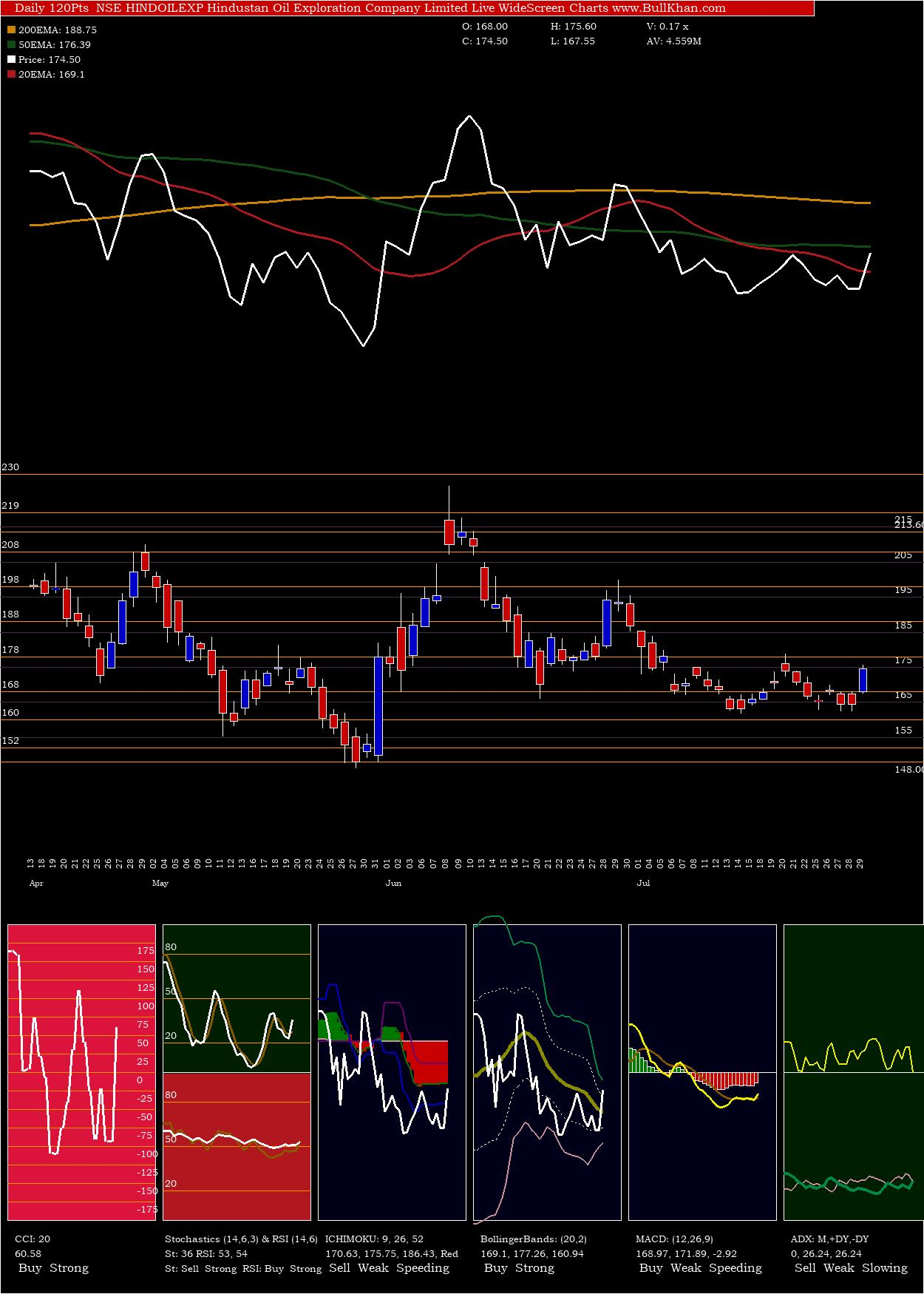Hindustan Oil Exploration Company Limited charts and indicators