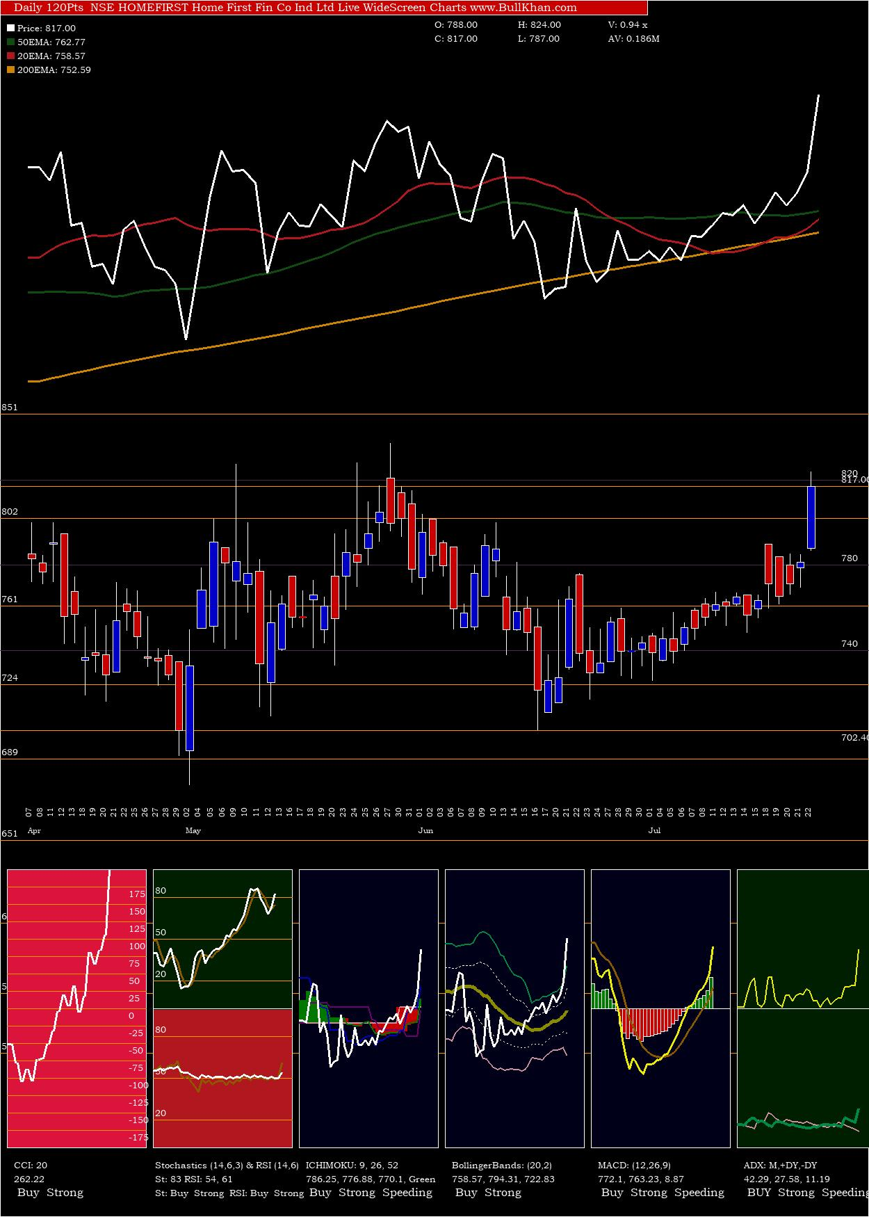 Home First charts and indicators
