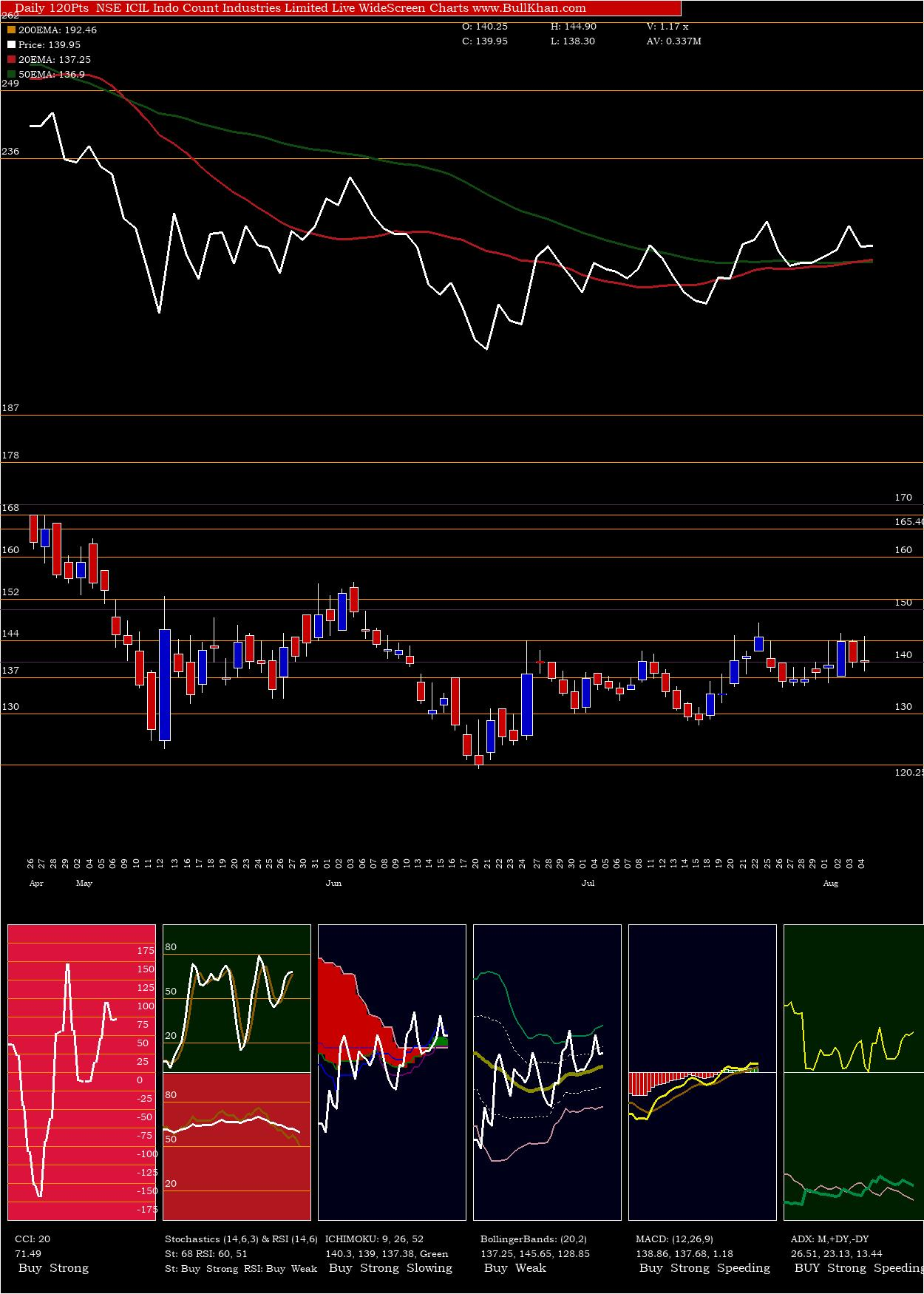 Indo Count Industries Limited charts and indicators
