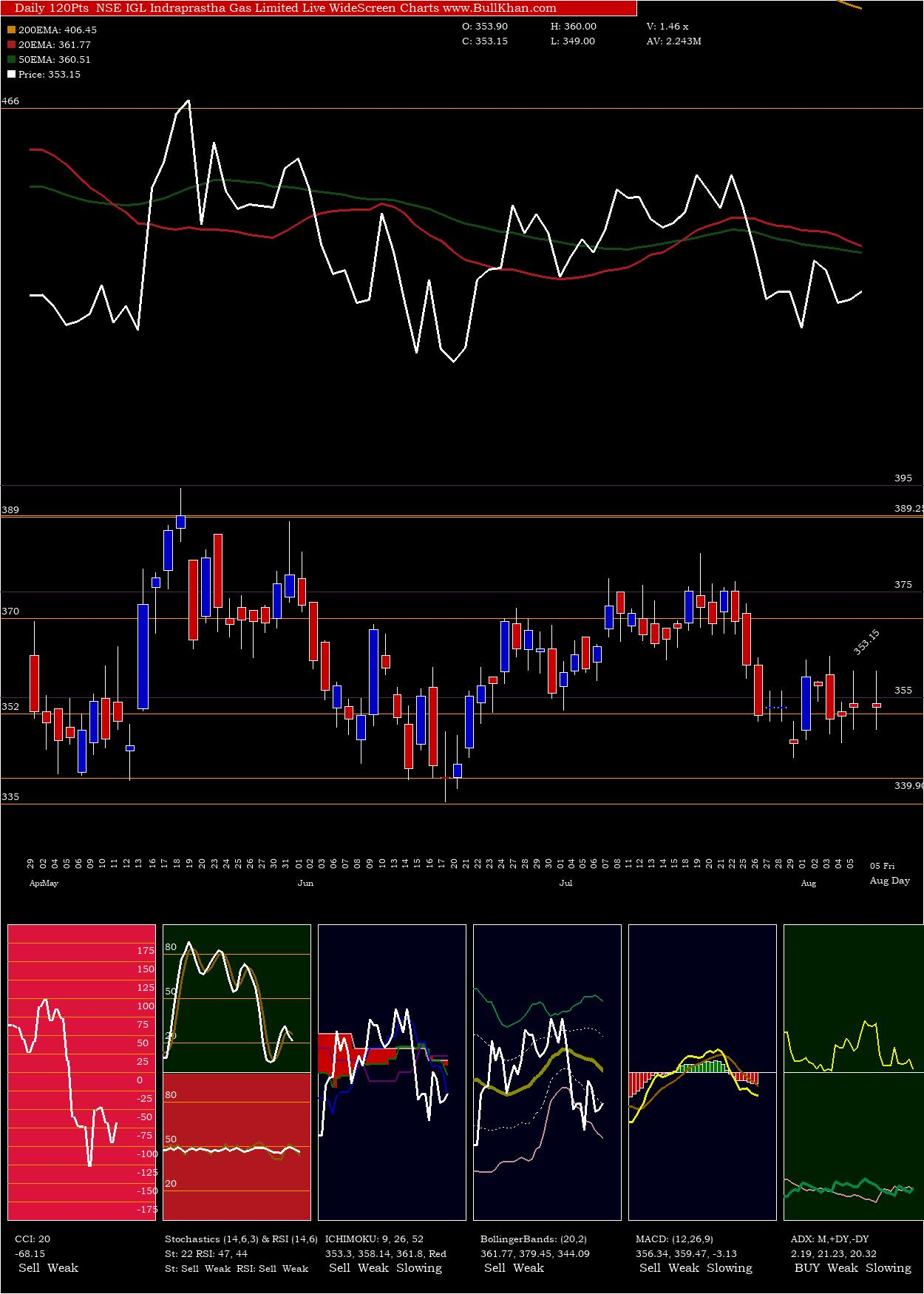 Indraprastha Gas Limited charts and indicators