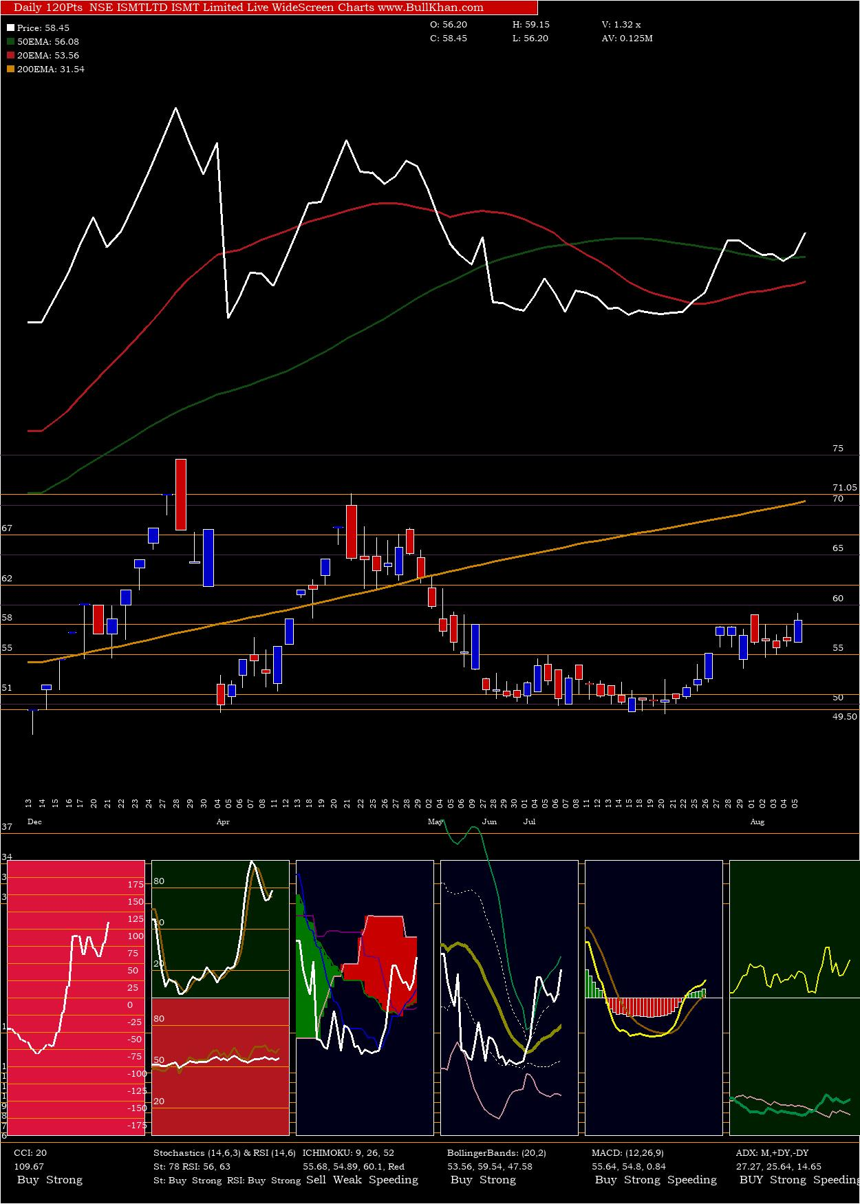 Ismt charts and indicators