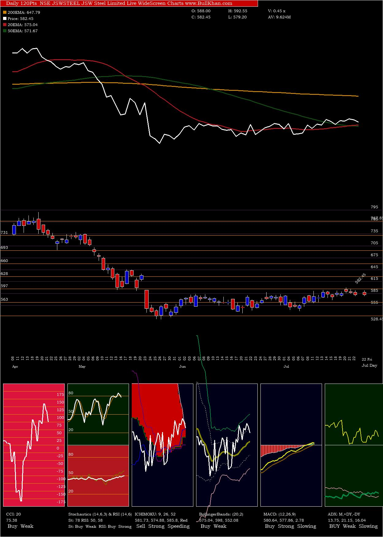 JSW Steel Limited charts and indicators