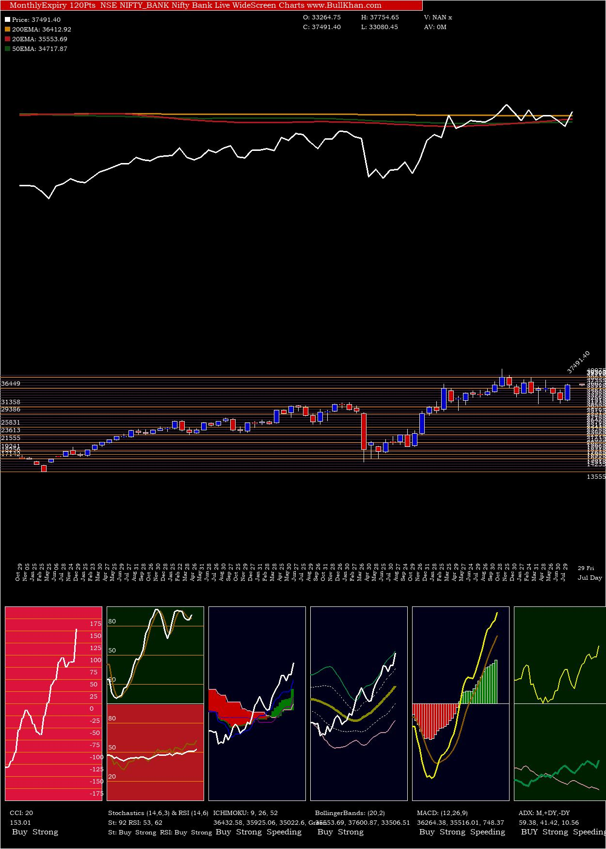Nifty Bank Monthly  expiry NIFTY_BANK Expiry to Expiry Candle Stick Charts