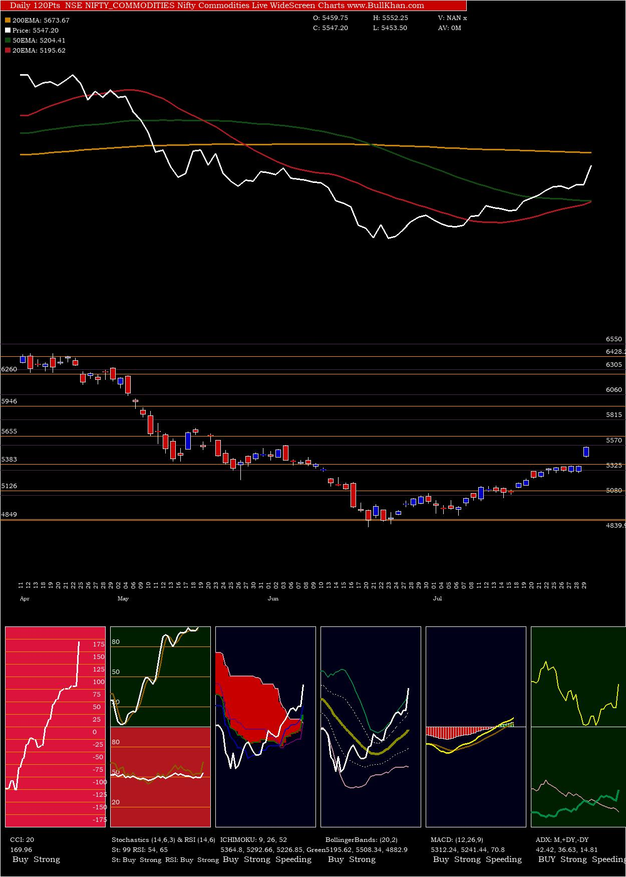 Nifty Commodities charts and indicators