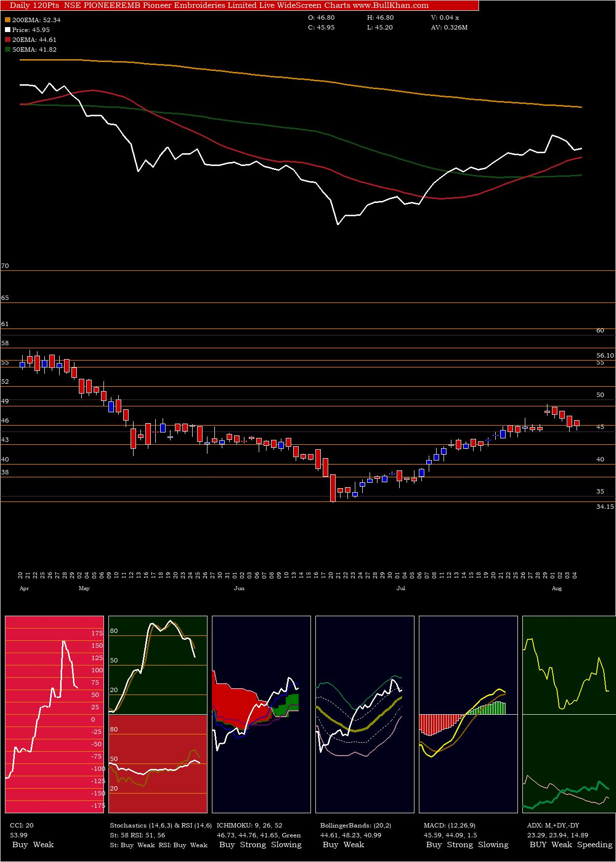 Pioneer Embroideries charts and indicators